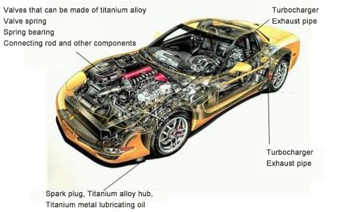 Application of titanium alloy in automobile components